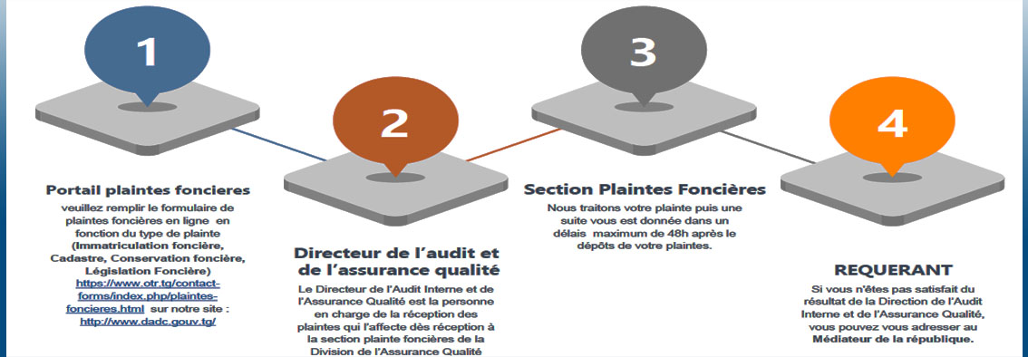slider procedure plaintes foncieres